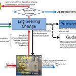 ENGINEERING CHANGE (PENANGANAN PERUBAHAN)